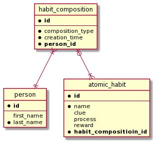 Reversed design diagram